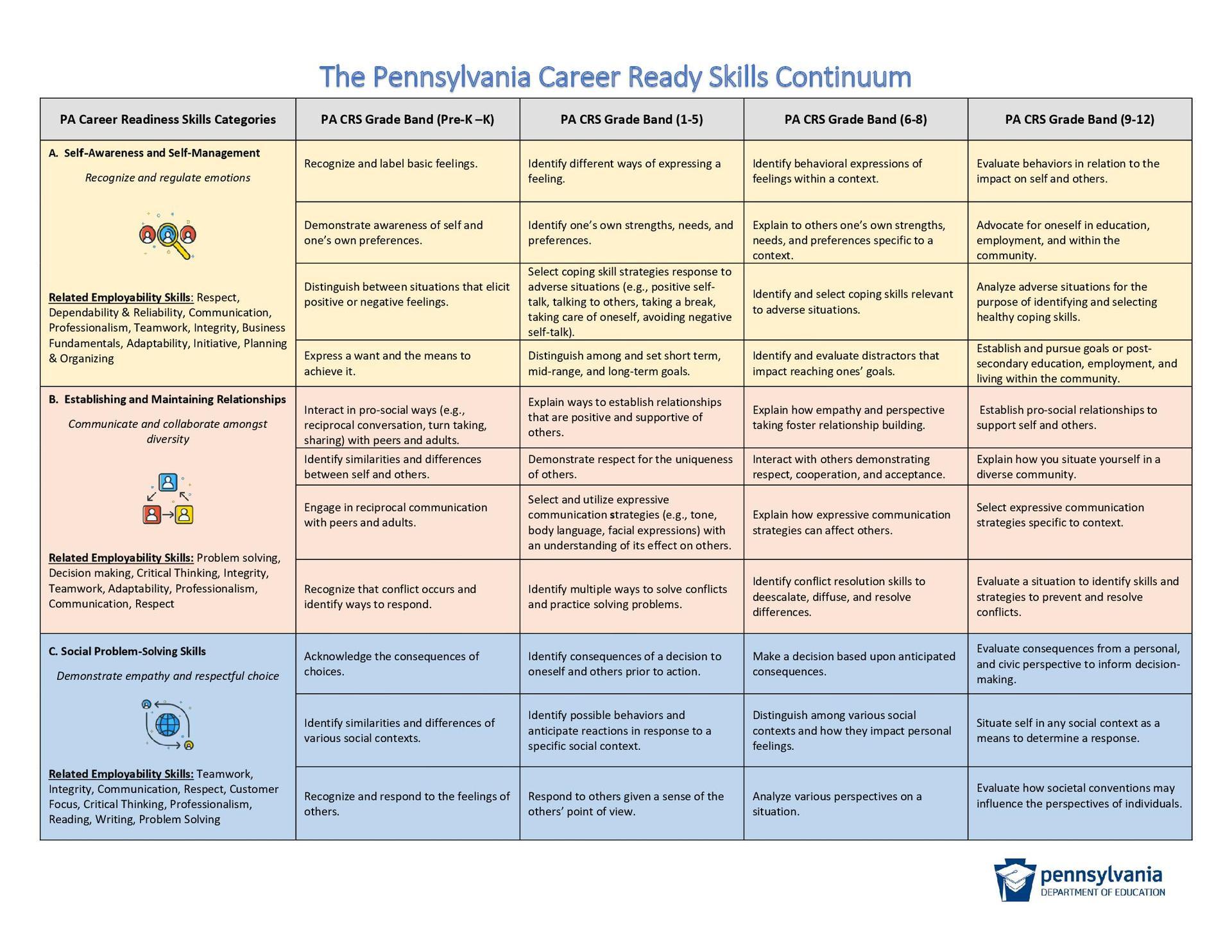PA Career Readiness Continuum