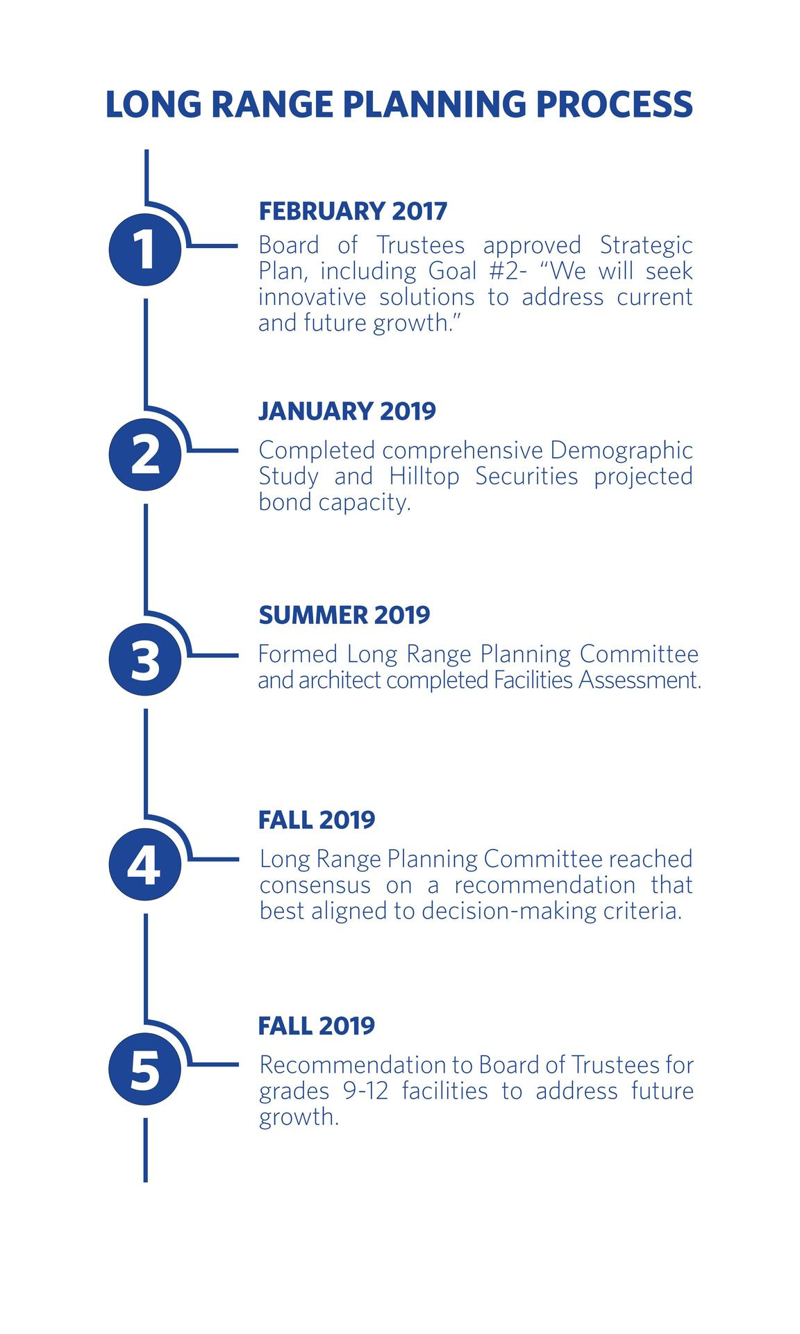 planning process timeline