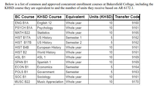 KHSD Concurrent Enrollment Courses