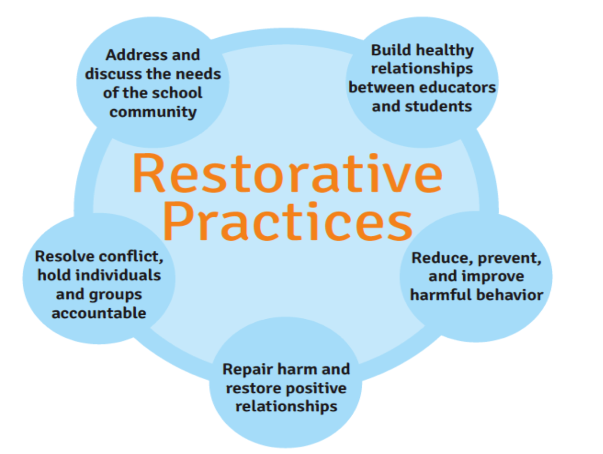 Why Restorative Practices Benefit All >> Restorative Practices Community Academy For Software Engineering