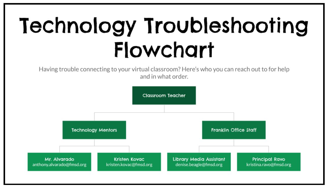 Tech Support Flowchart