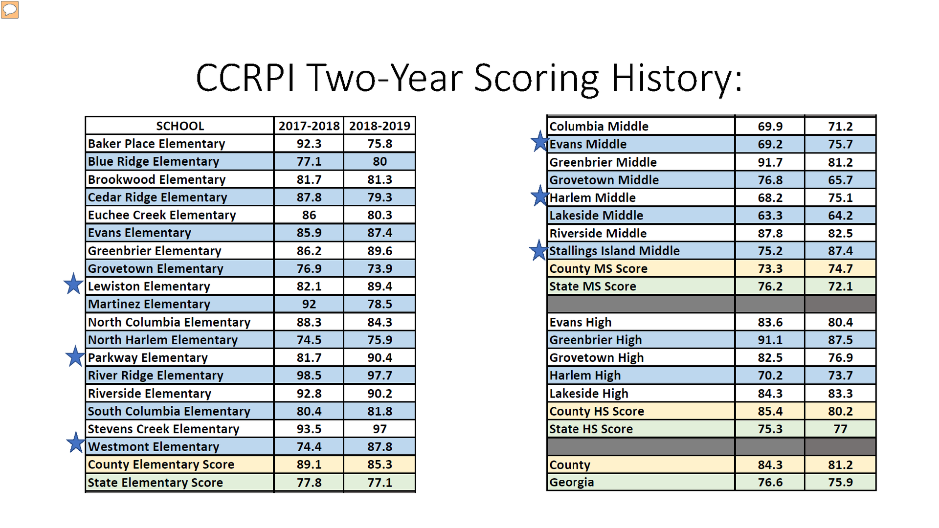 CCRPI Two year comparison