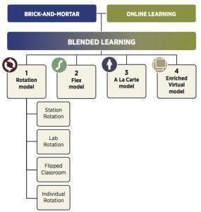 chart of blended learning models