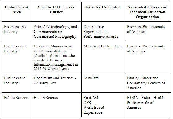 A table including details of the CTE sequences and their benefits.