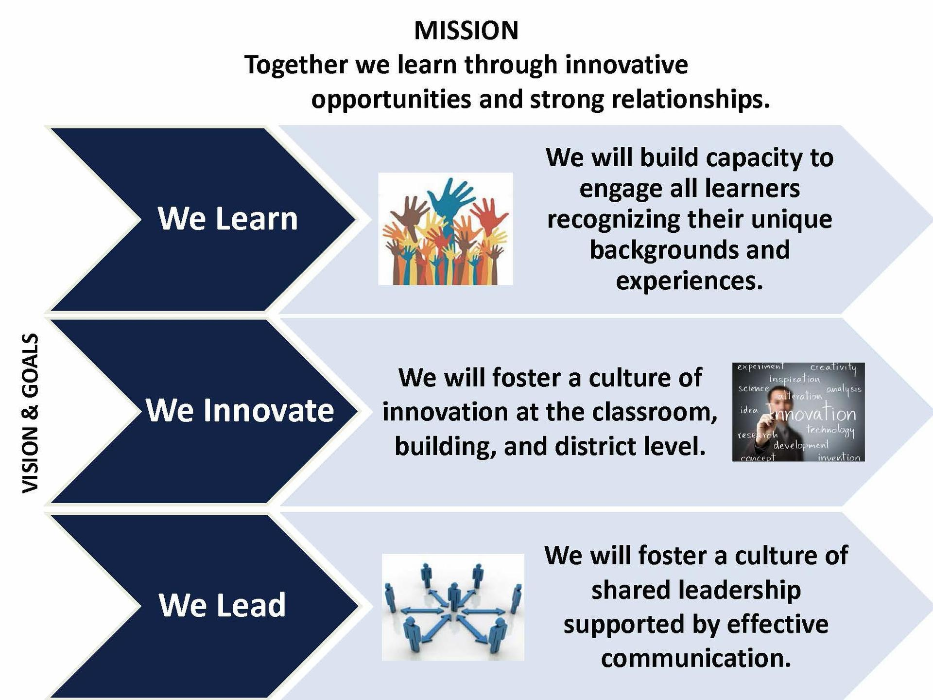 MISSION:  TOGETHER WE LEARN THROUGH INNOVATIVE OPPORTUNITIES AND STRONG RELATIONSHIPS.  VISION AND GOALS:   WE LEARN: We will build capacity to engage all learners recognizing their unique background and experiences. WE INNOVATE: We will foster a culture of innovation at the classroom, building and district level. WE LEAD: We will foster a culture of shared leadership supported by effective communication.