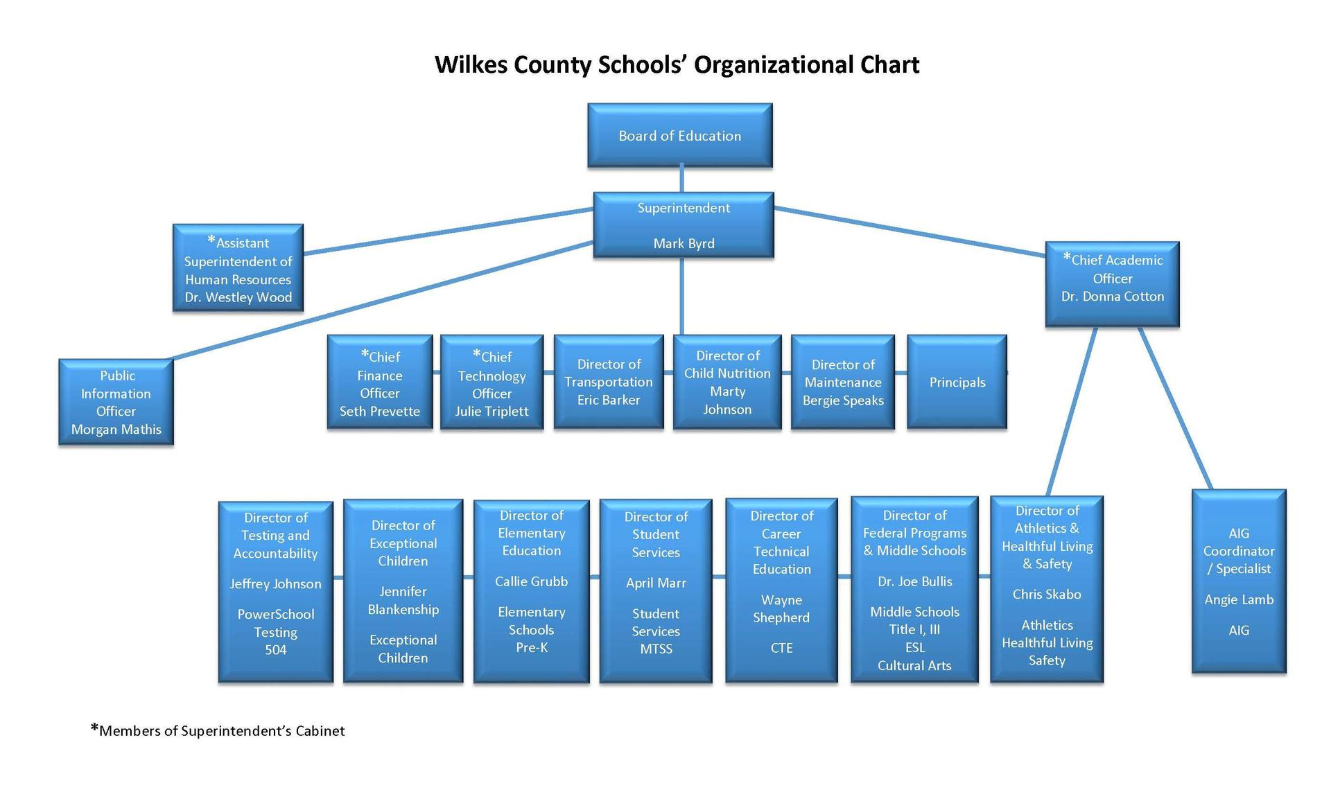 Wilkes County Schools Organizational Chart