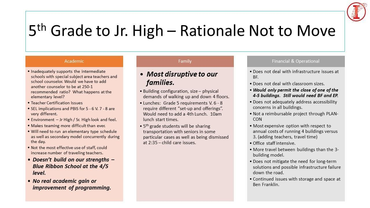 why 5th to the Jr High doesn't work in the areas of Academic, Family, and Finance