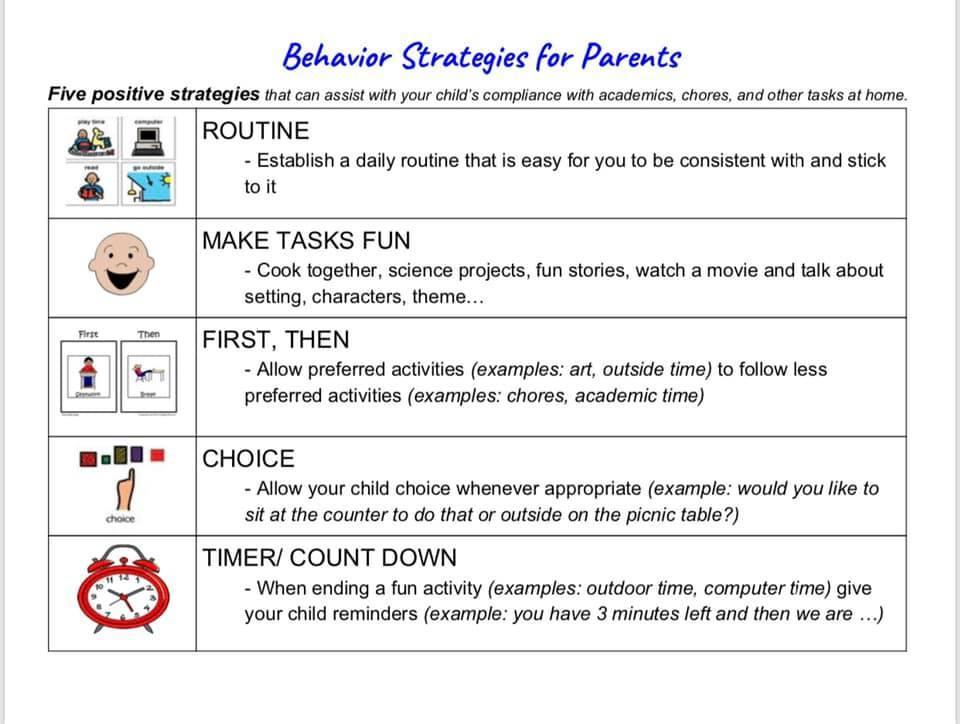 Behavior Strategies for Home
