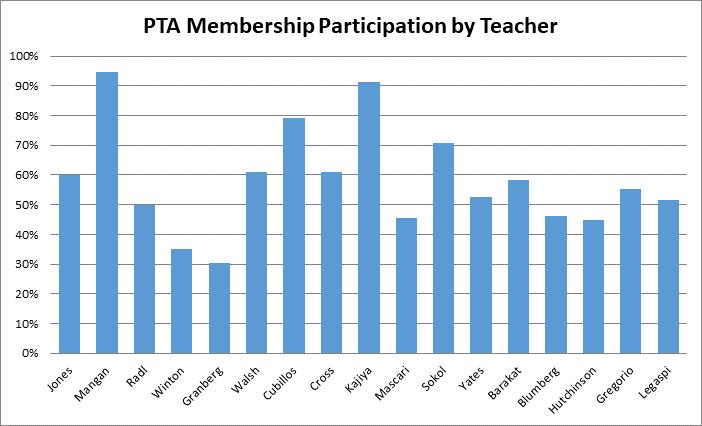 PTA Classroom Contest and Fall Festival Raffle Thumbnail Image