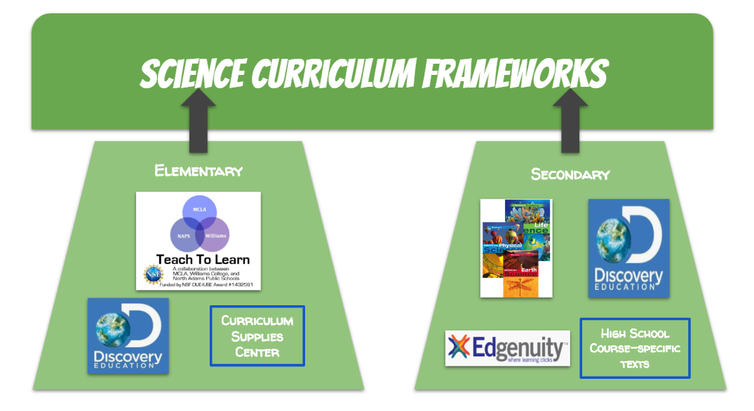 Science – Curriculum, Instruction and Assessment – North