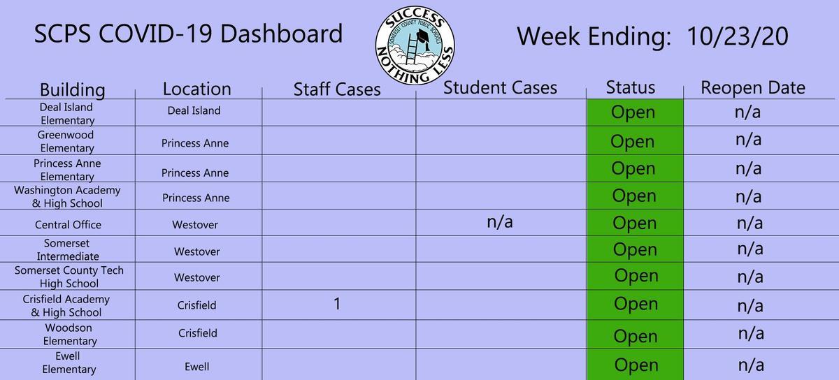 10/23 dashboard