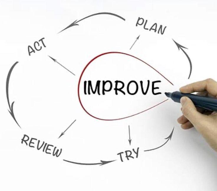 Improve - Plan, Try, Review and Act