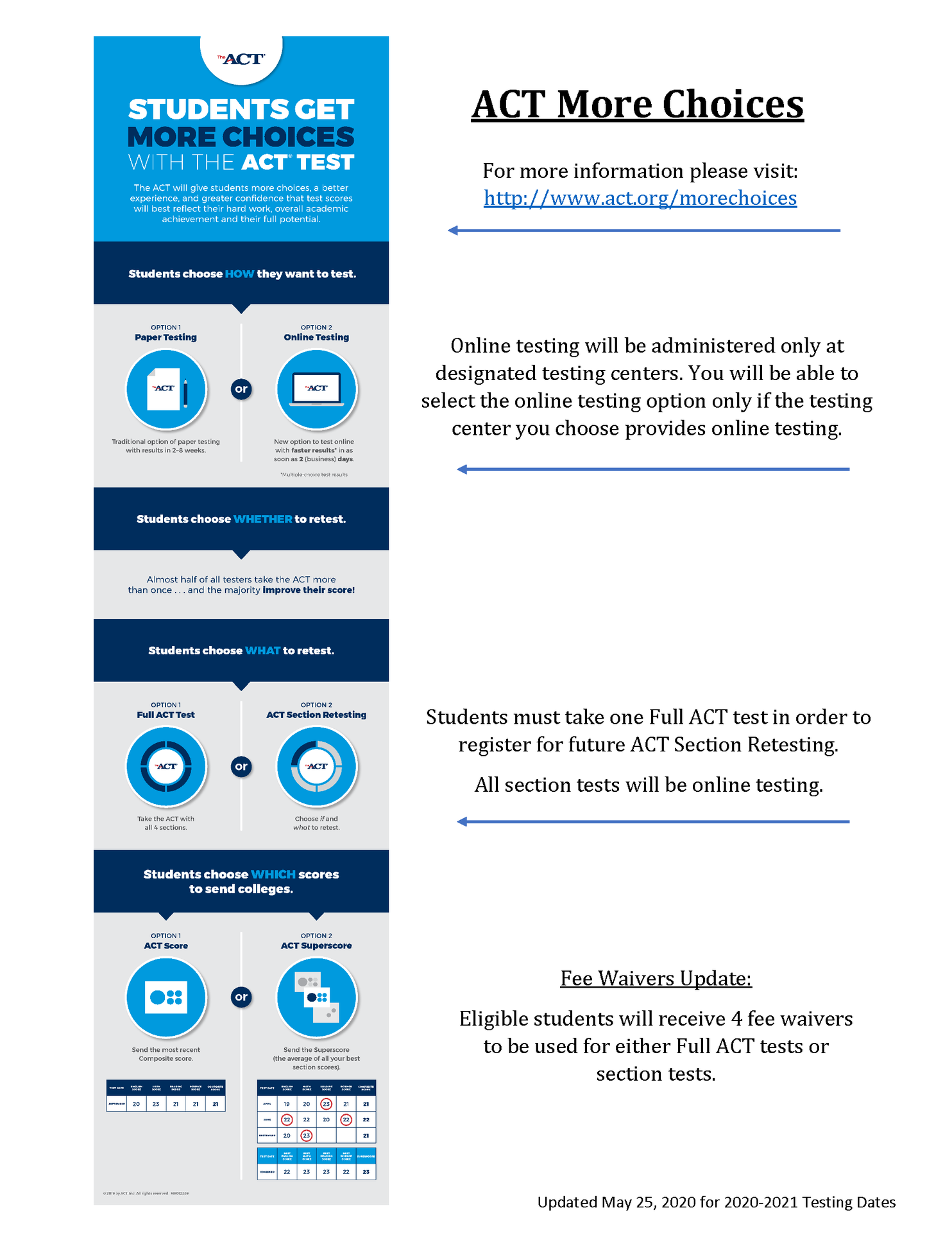 ACT More Choices Infographic