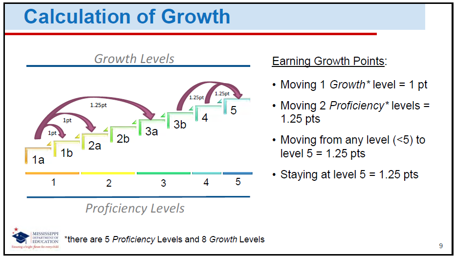 Calculation of Growth Infopic