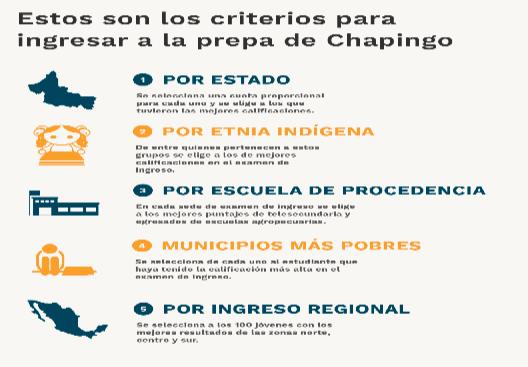 Los mejores maestros y recursos para los alumnos con peor desempeño, la exitosa apuesta de la Prepa de Chapingo. Featured Photo