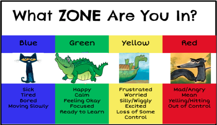 What Zone Are You In