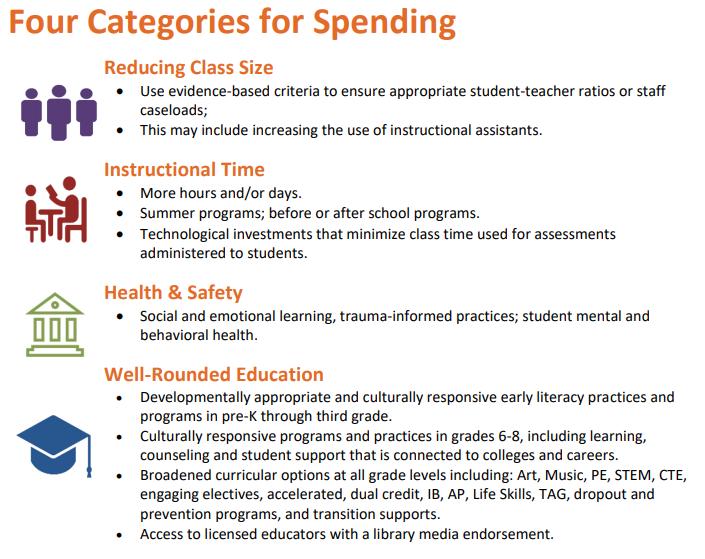 Categories of Spending