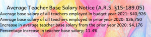 Average Teacher Base Salary Notice (A.R.S. §15-189.05) Average base salary of all teachers employed in budget year 2021_ $40,926 Average base salary of all teachers employed in prior year 2020_ $36,750 Increase in .png