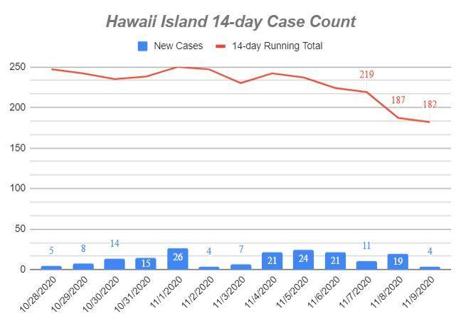 graph showing 14 day COVID case count