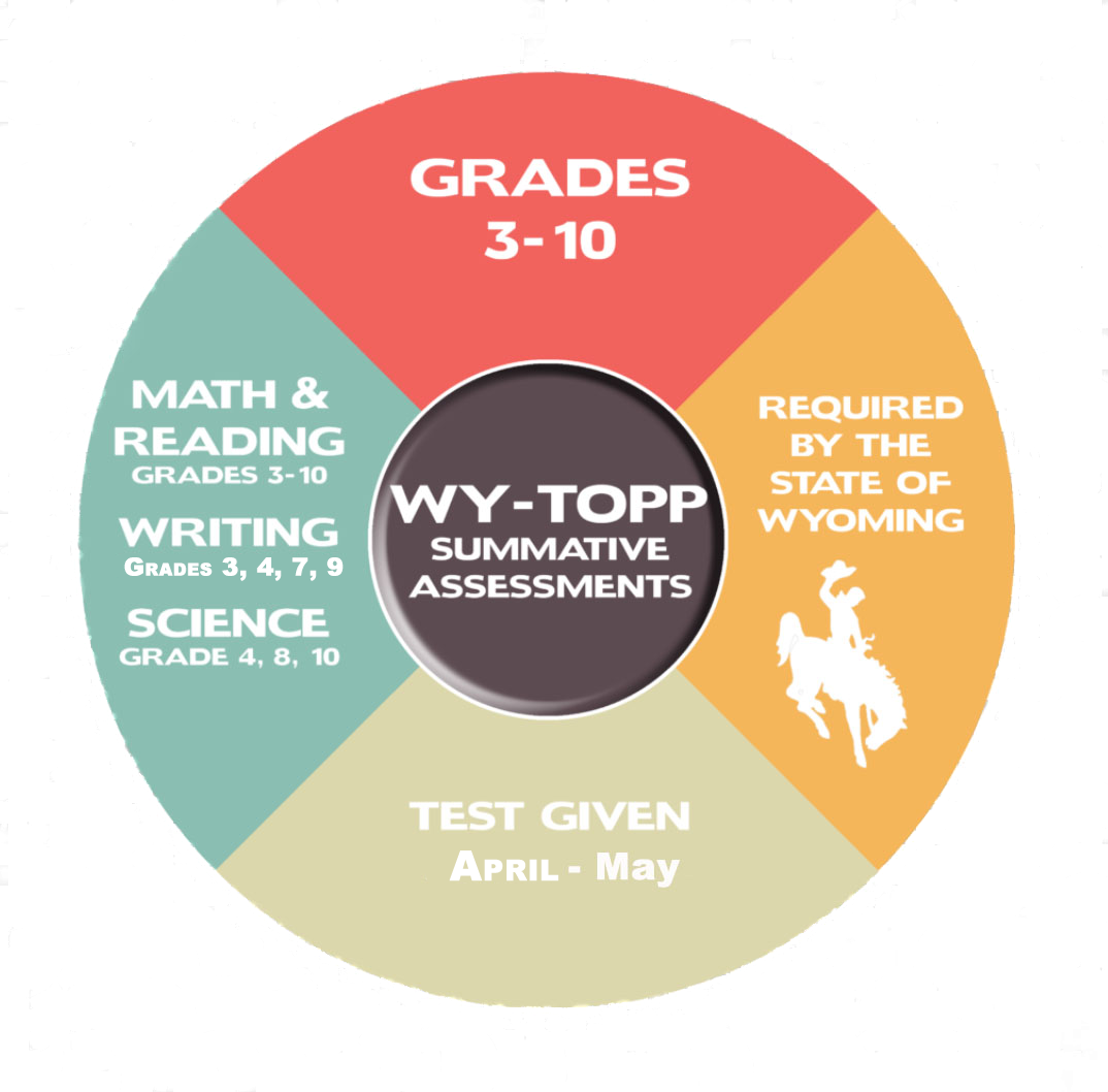 WY-TOPP Summative Assessment Graphic