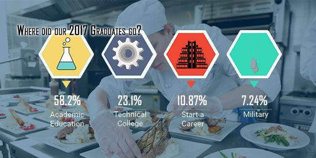 Over 99% Positive Placement of Capstone Students