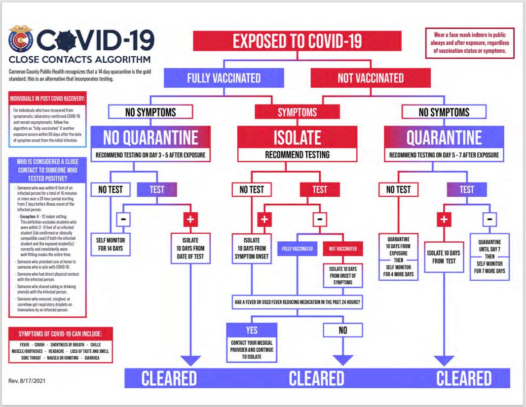 COVID19 Flow Chart