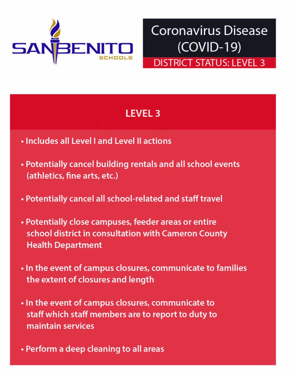 District Status - Coronavirus Level 3