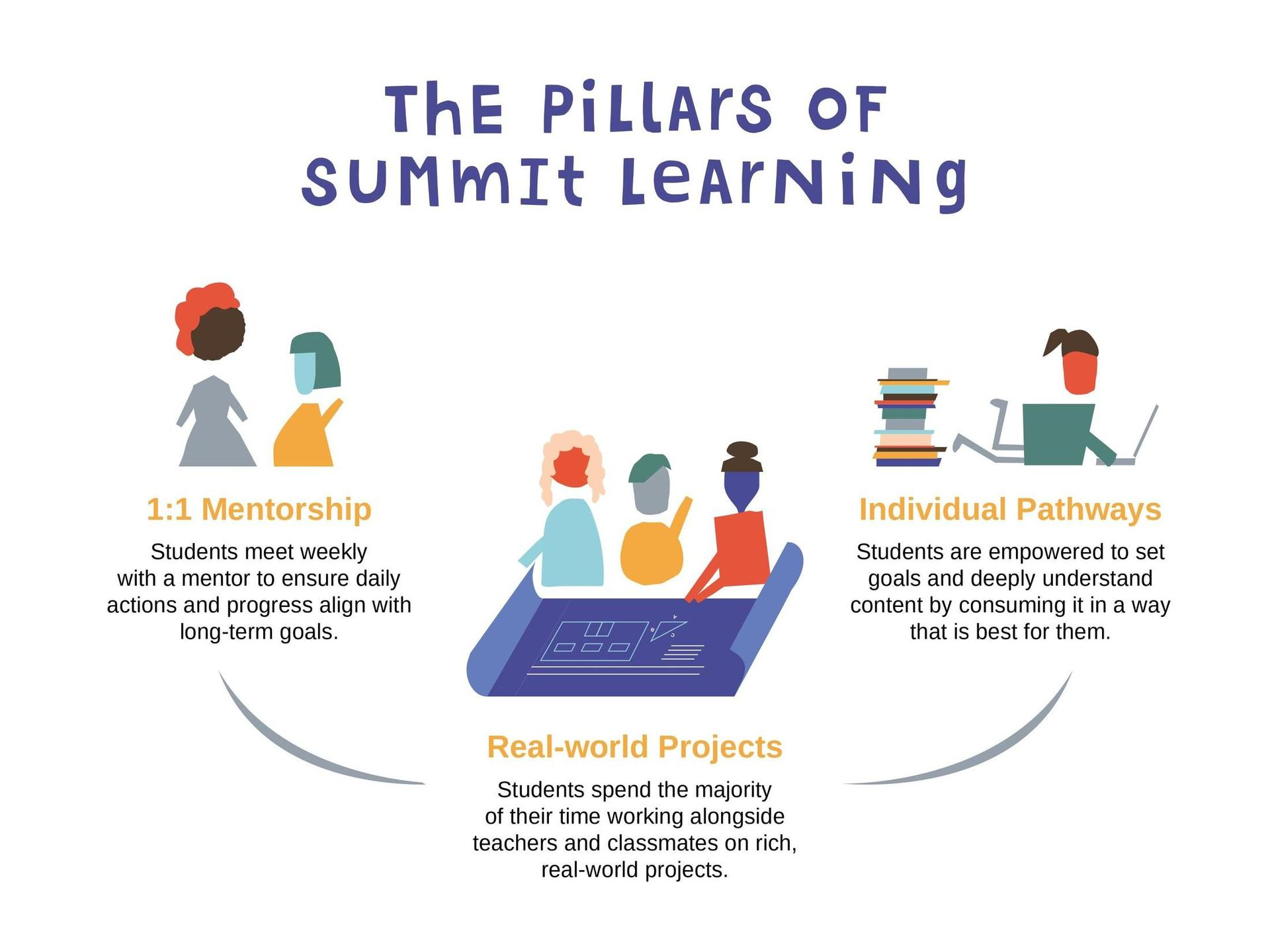 Pillars of learning for summit