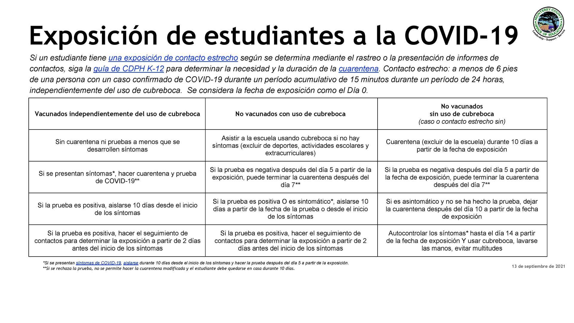 Covid Protocols