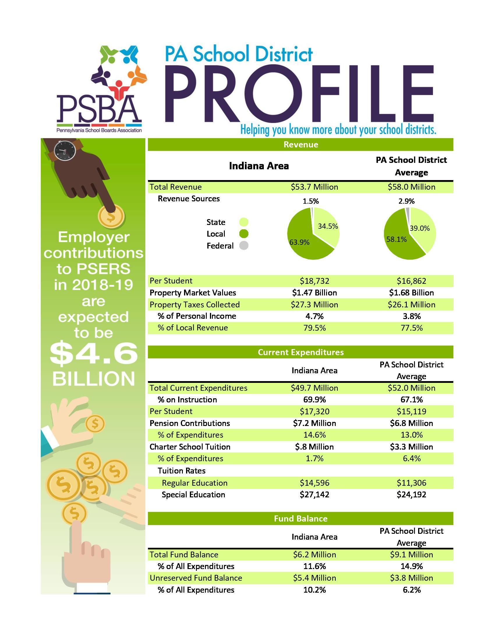 PSBA - IASD At a Glance - Page 1