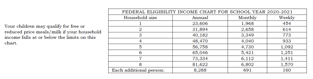 Free & Reduced Federal Income Eligibility Chart