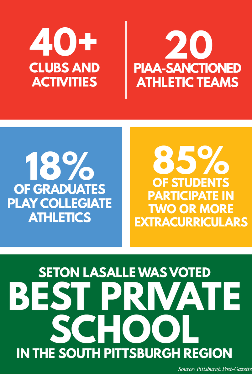 activities and athletics stats