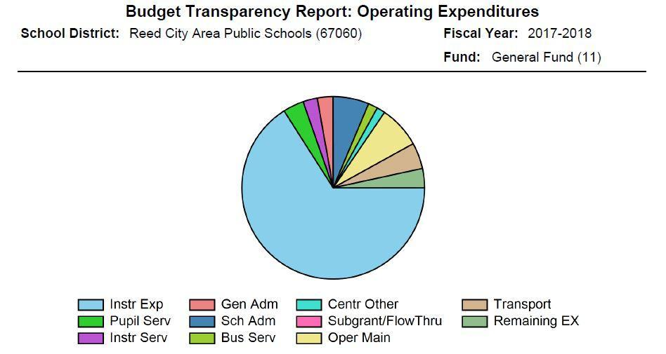 2017-18 Operating Expenditures