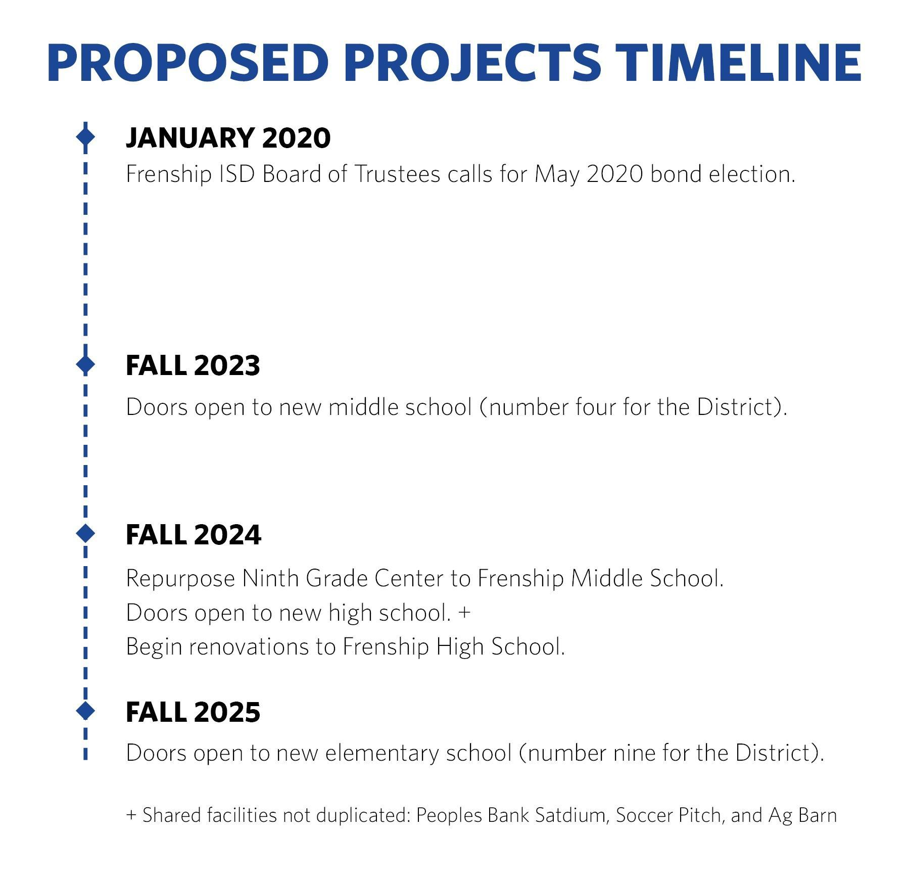 Timeline of projects: January 2020 - Call for May 2 bond election. Fall 2023 - 4th middle school opens. Fall 2024 - repurpose NGC, 2nd high school opens, FHS renovations. Fall 2025 - 9th elementary opens