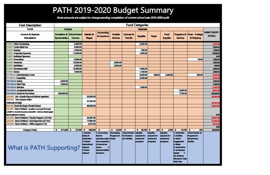 PATH 2019-2020 Budget