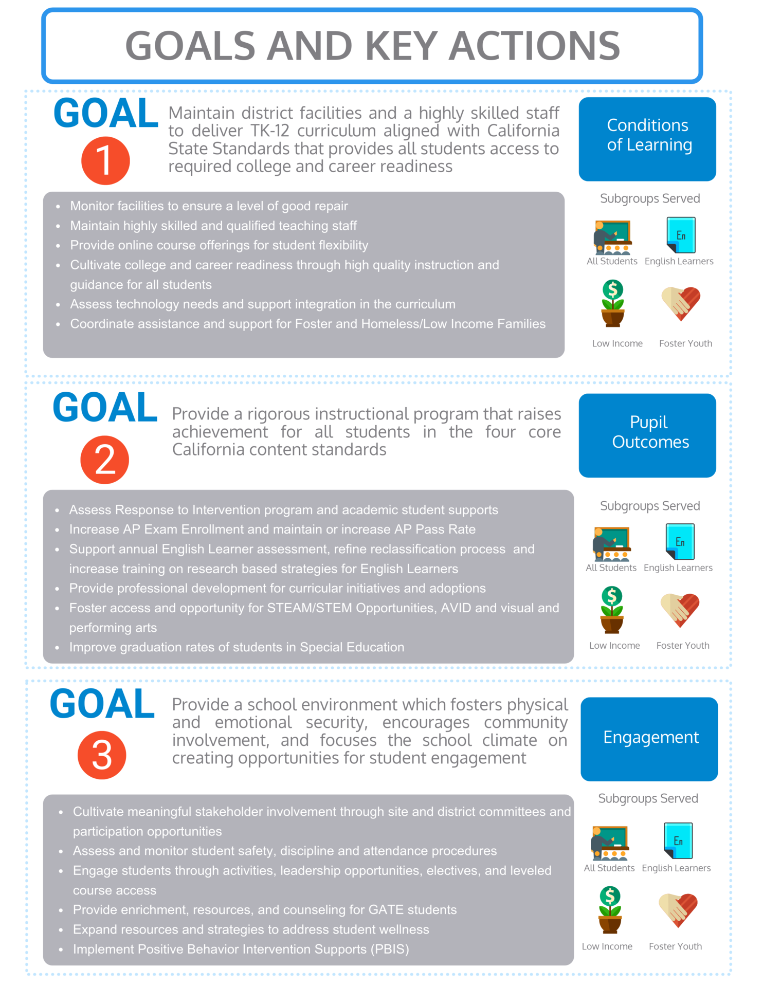 LCAP Infographic on Plan Goals