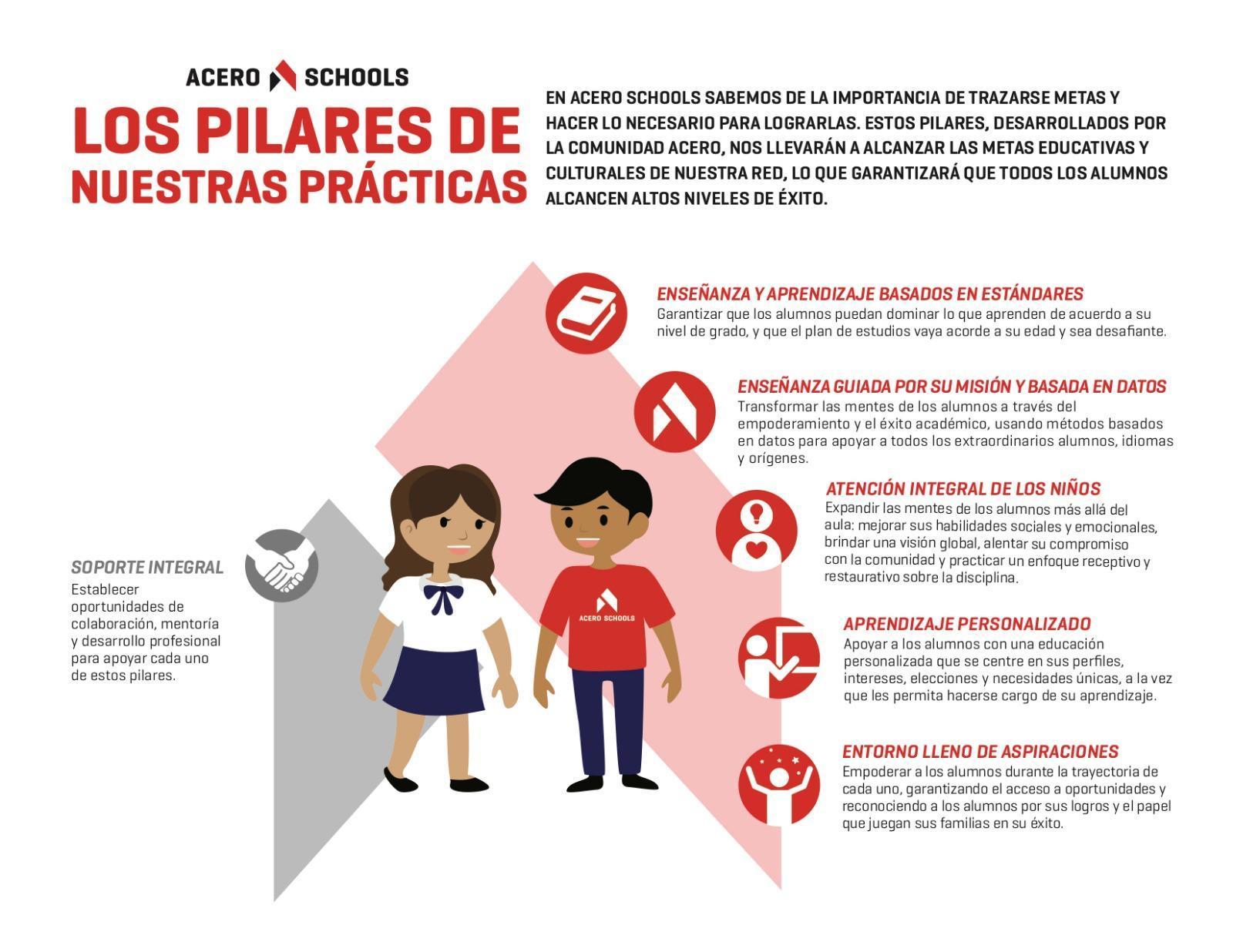 Acero Schools Pillars of Practice