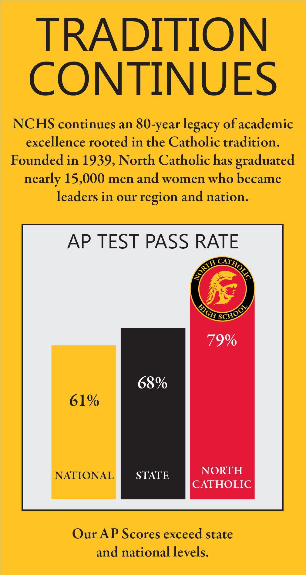 AP Pass Rate