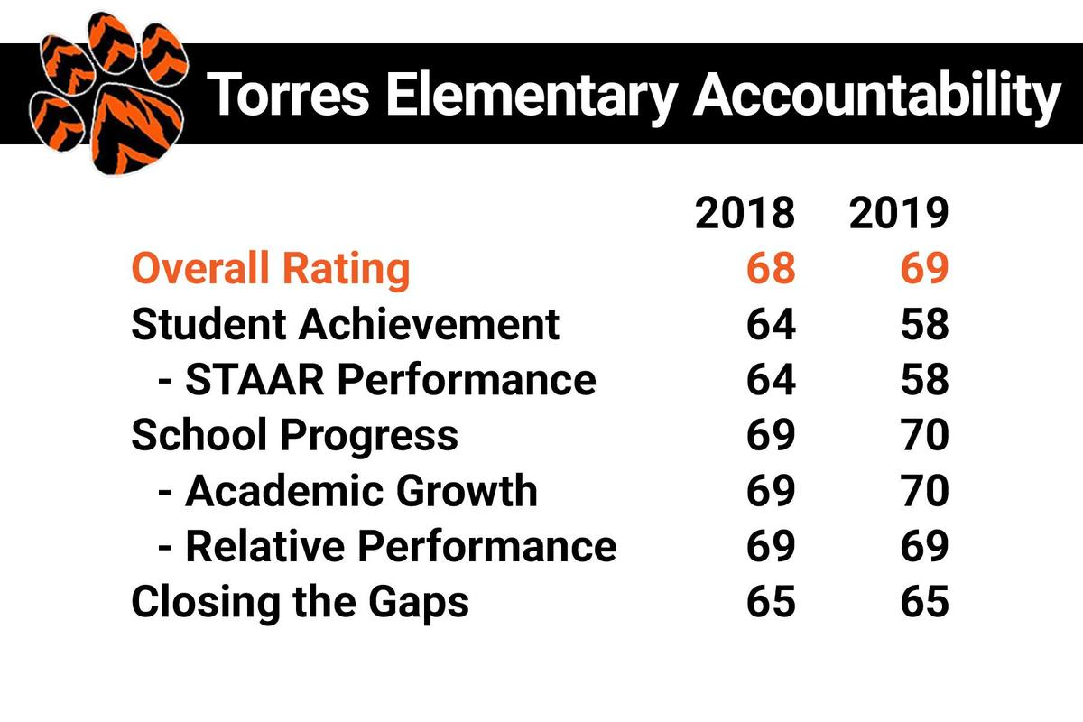 torres elementary accountability ratings
