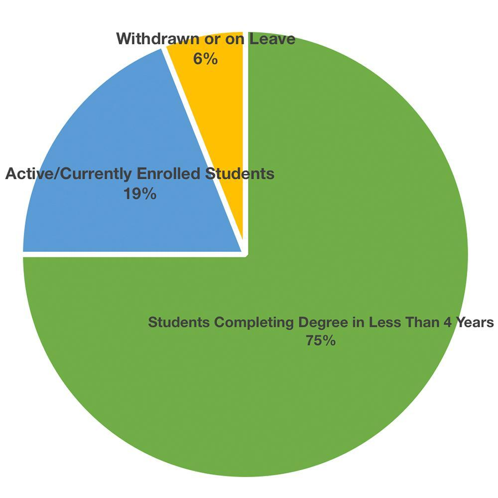 Bachelor's Degree Completion for CU's Inaugural Independent Degree Cohort