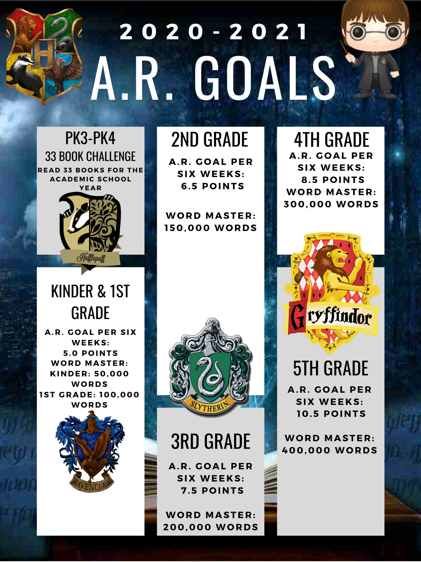 A.R. Goal Chart