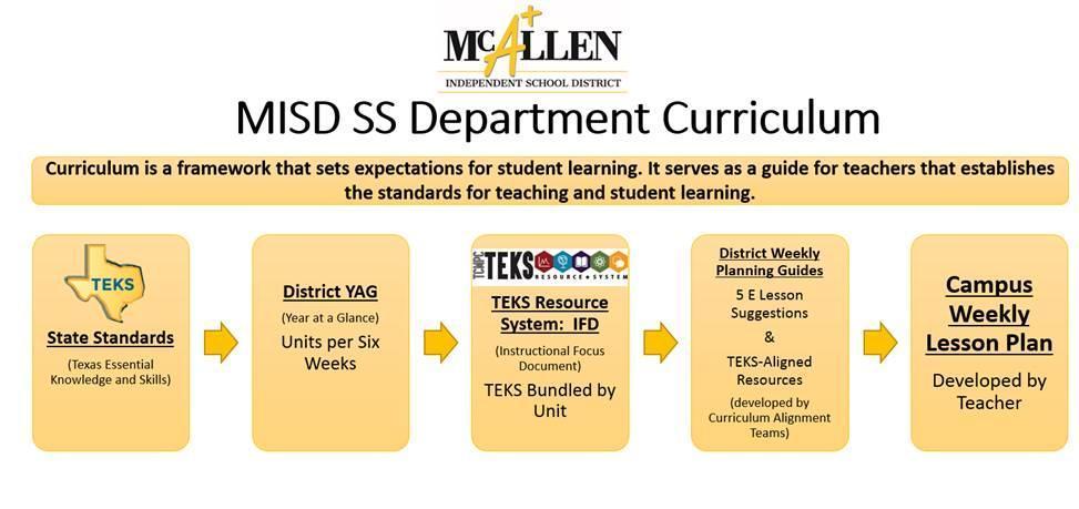 McAllen ISD Social Studies Curriculum