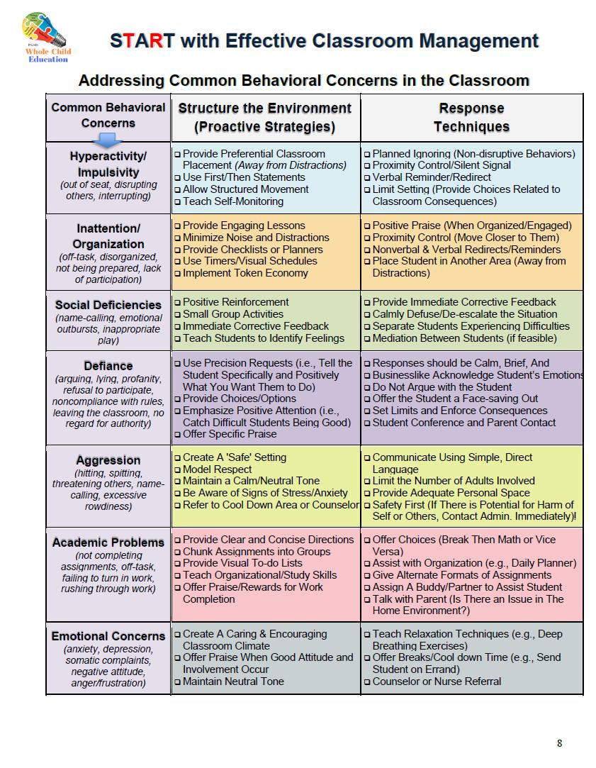 Tier 1: Classroom Management (START) – Whole Child Education