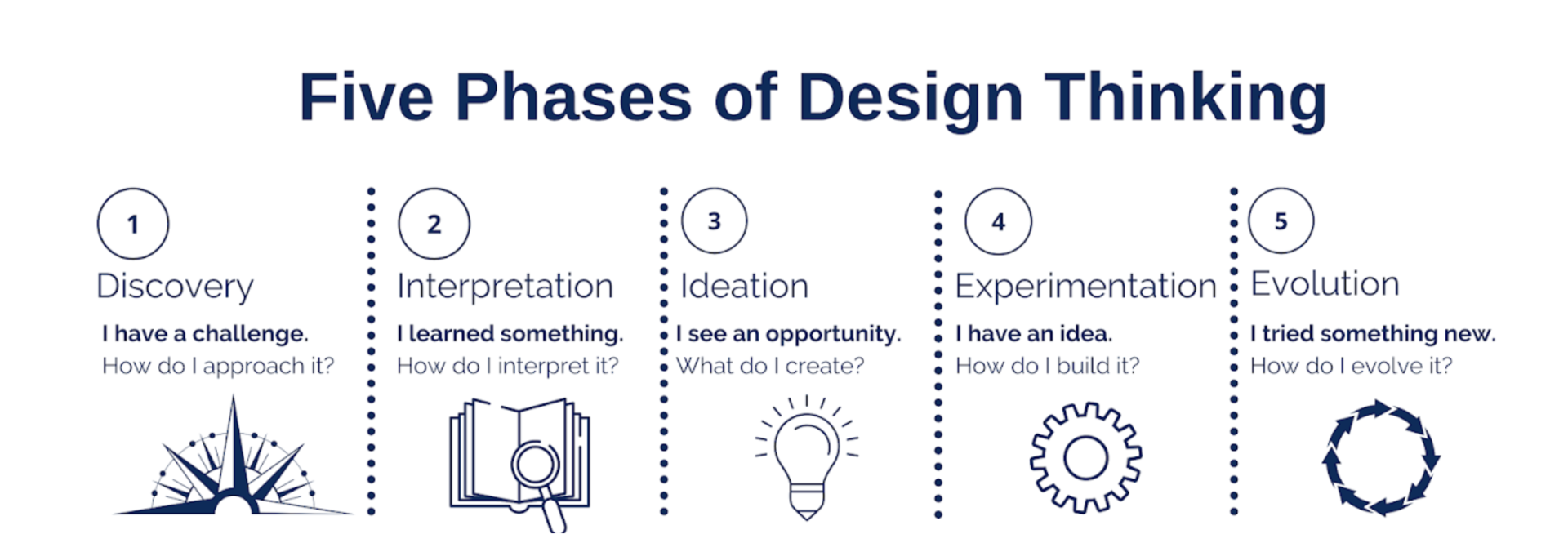 The 5 Phases of Design Thinking