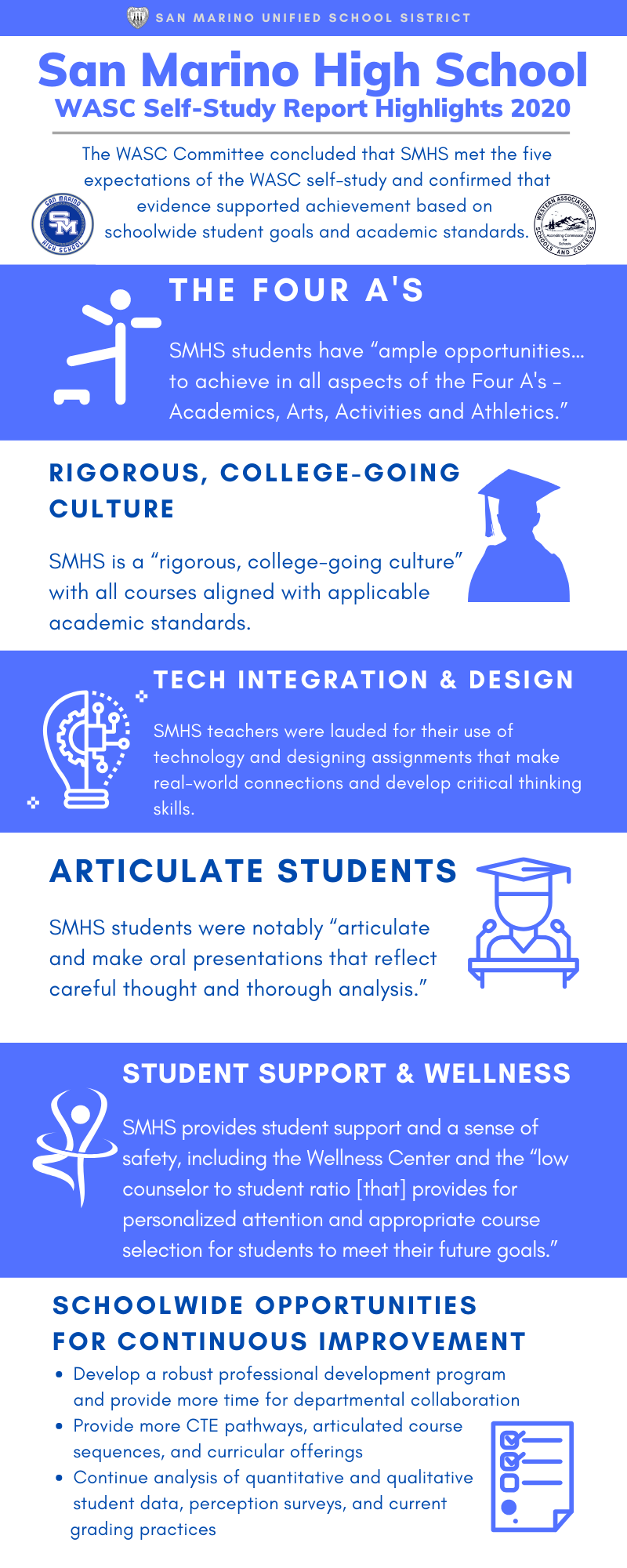 WASC Self-Study Report Infographic