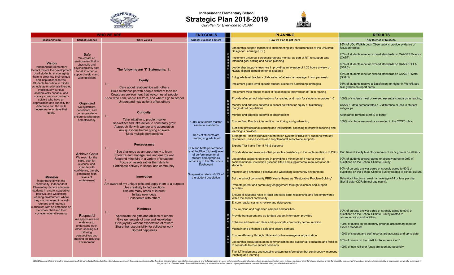 Image: 2018/19 Strategic Plan. Click on the link for the full document