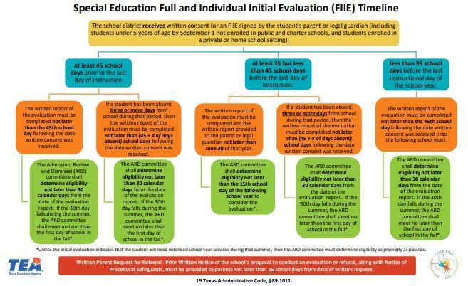 Image of Special Education Full and Individual Initial Evaluation Timeline document