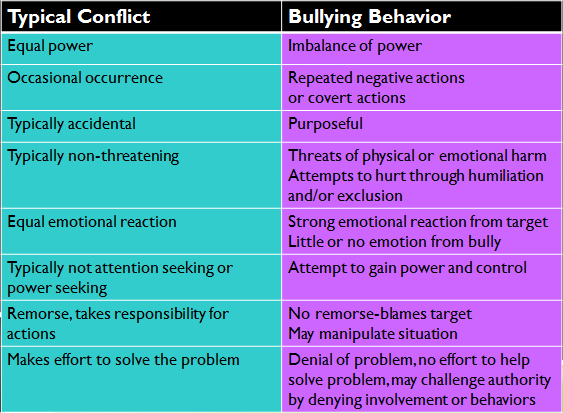 Conflict versus Bullying Behavior Comparison Chart