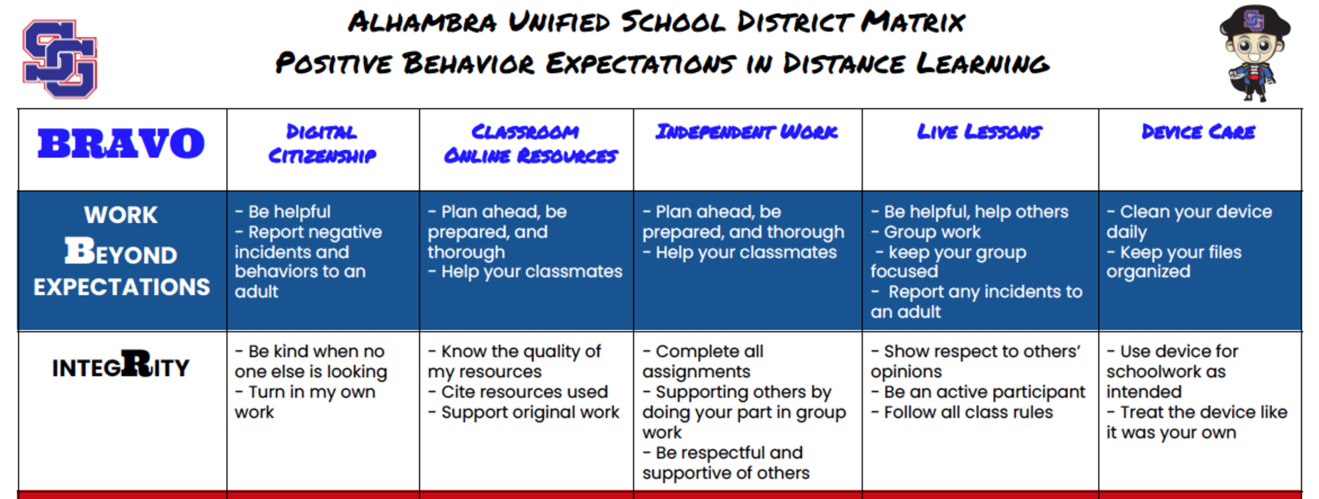 AUSD Matrix - Positive Behavior Expectations in Distance Learning