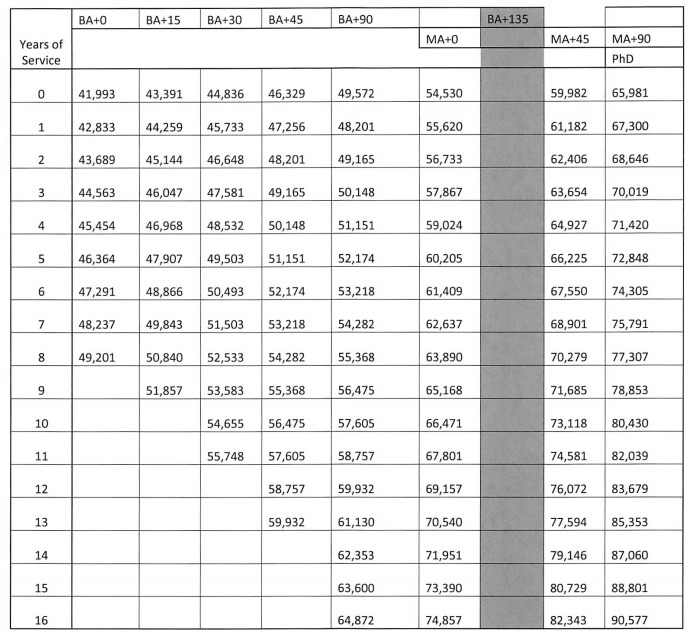Base Salary Schedule Tentatively Agreed to by WEA & WSD on August 23